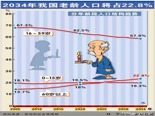 人口问题图片_人口老龄化社会问题