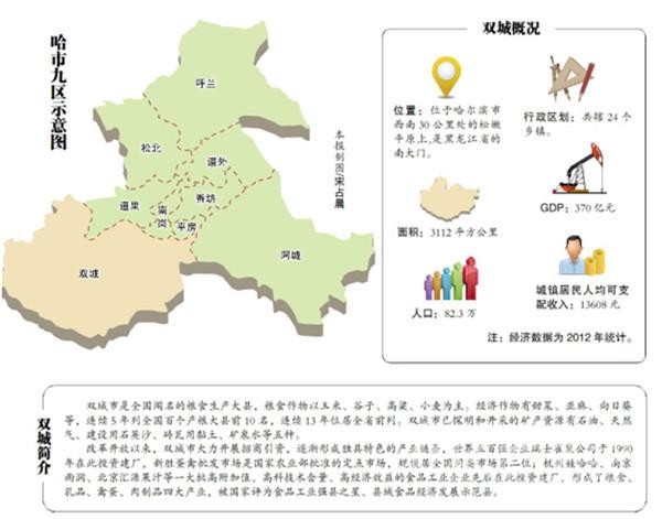 2021年哈尔滨道外区人口数_哈尔滨道外区