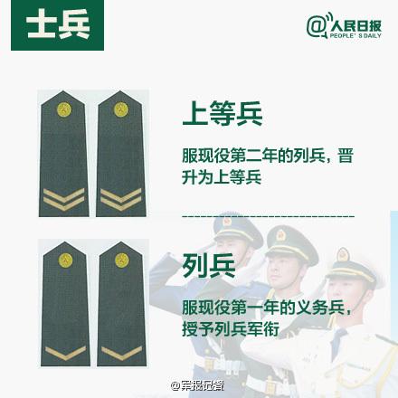 """""""九图教你看懂解放军军衔""""的图解策划,对解放军的军衔级别,军"""