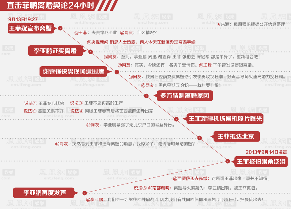王菲李亚鹏离婚舆论演变记