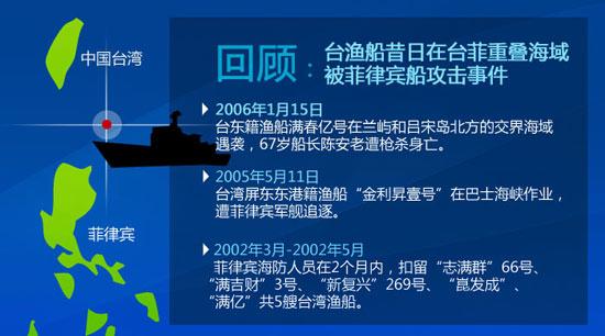 民调显示7成台湾人希望两岸合作对付菲律宾