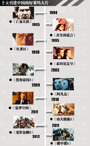 十大引进中国的好莱坞大片