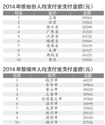 中国各省面积人口_2011全国各省人口