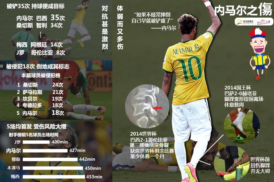 首届世界杯的第427分钟,内马尔被哥伦比亚后卫苏尼加从背后用膝盖撞倒,随后被确诊为第三节椎骨骨裂,告别本届世界杯。5场比赛,他贡献的除了4个进球1次助攻,还有35次持球被铲断、18次被侵犯。除了进攻,内马尔更应该学会如何保护自己。
