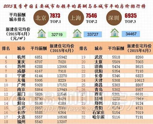 收入证明_上海市白领收入