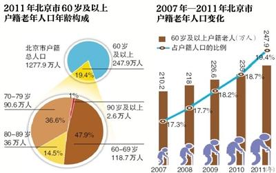 联合国人口基金与全国老龄办于22日举办论坛.调研显示,截至2010