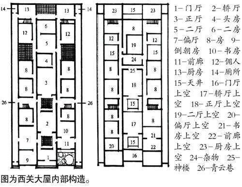 竹筒屋,明字屋,西关大屋 例数广州历史建筑类型