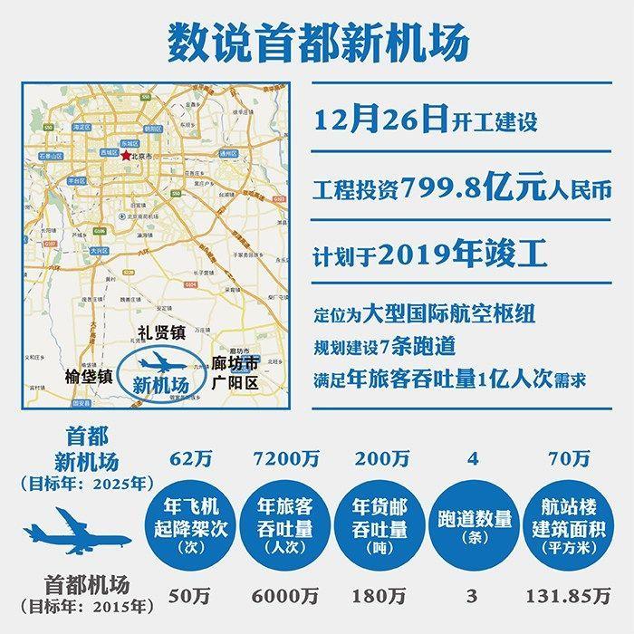 首都新机场今日将正式开建总投资超799亿