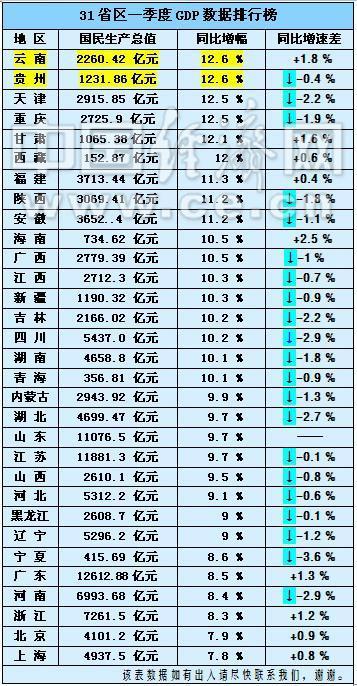 gdp排名高职_2013中国各省gdp排名,2013世界gdp总量最新排名