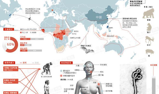 图解埃博拉疫情爆发 [点击查看完整]