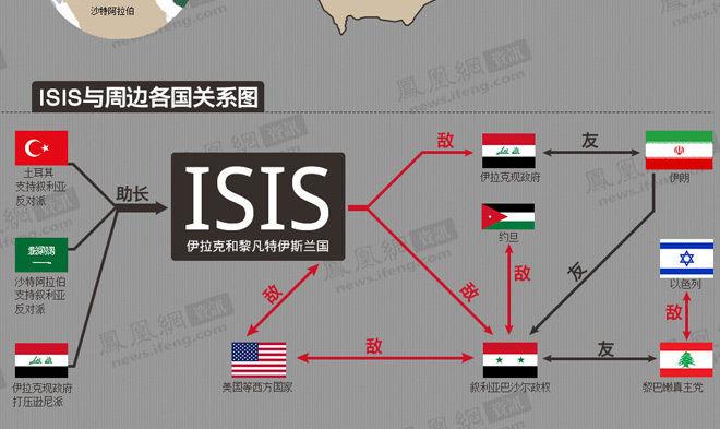 独家图解:ISIL的朋友与敌人们