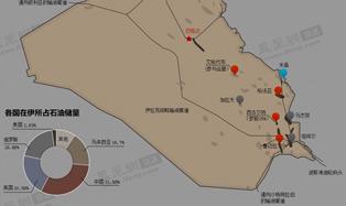 中国油企在伊的利益