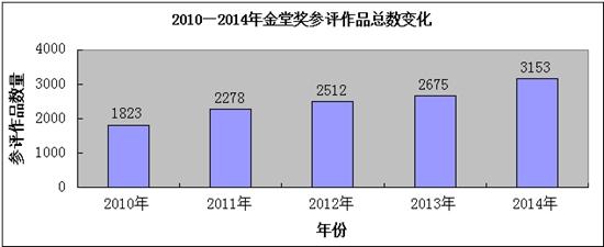 2010-2014年金堂奖参评作品总数变化
