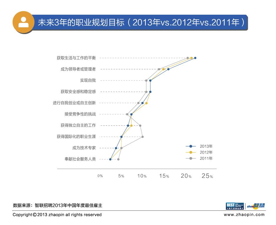 """2013中国年度最佳雇主""""评选活动外调阶段顺利结束,智联招聘发布"""