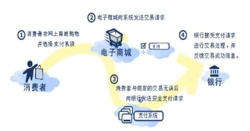网站电子商务盈利模式