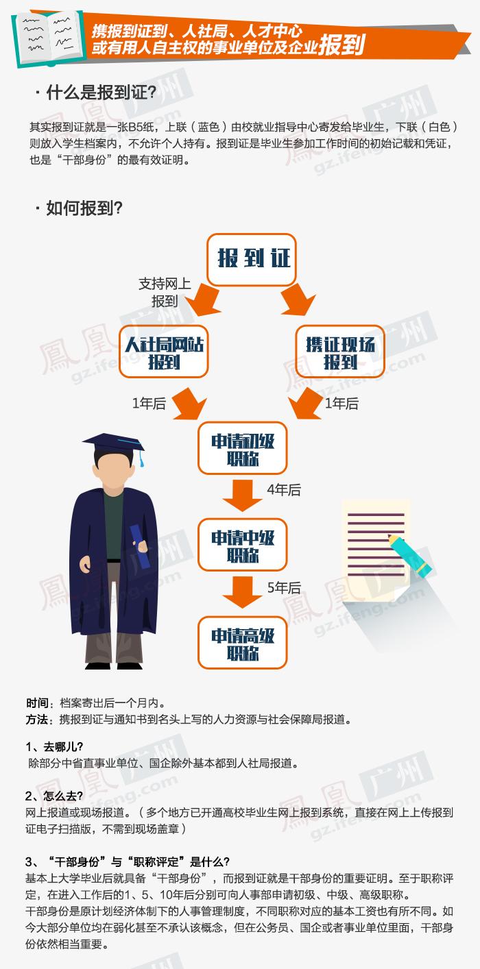 图说第20期:一图看懂大学毕业后要办的那些手续
