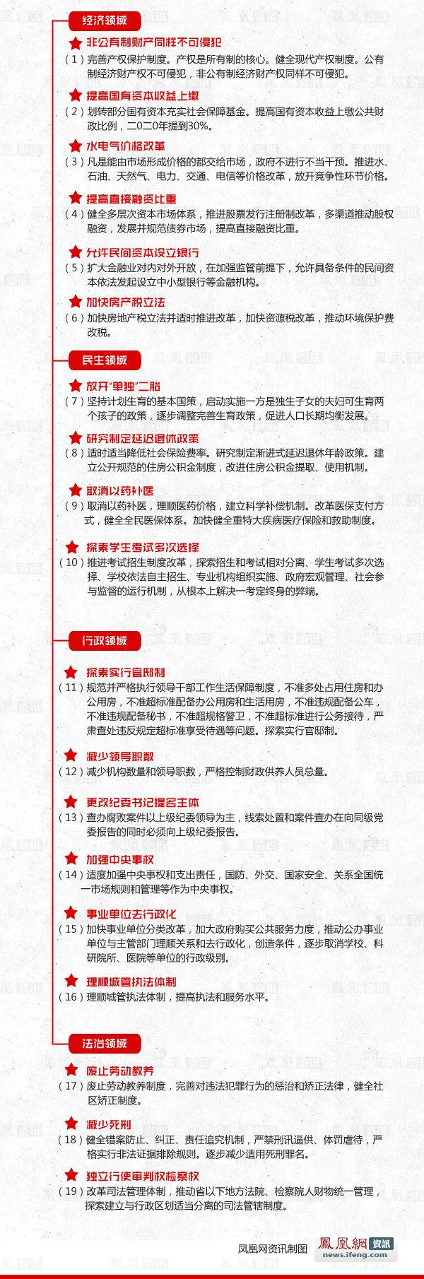简易版:19项实打实的改革措施