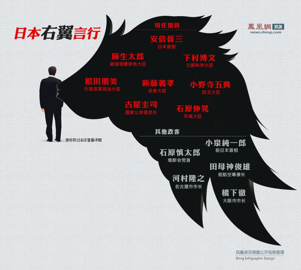 日本右翼图示
