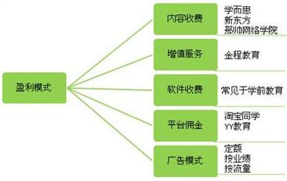 图:在线教育公司盈利模式盘点