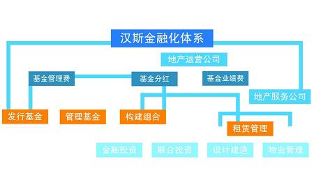 国外金融公司结构框架图
