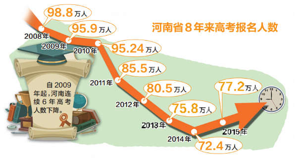 2015年河南高考报名人数77.2万 或重夺高考第