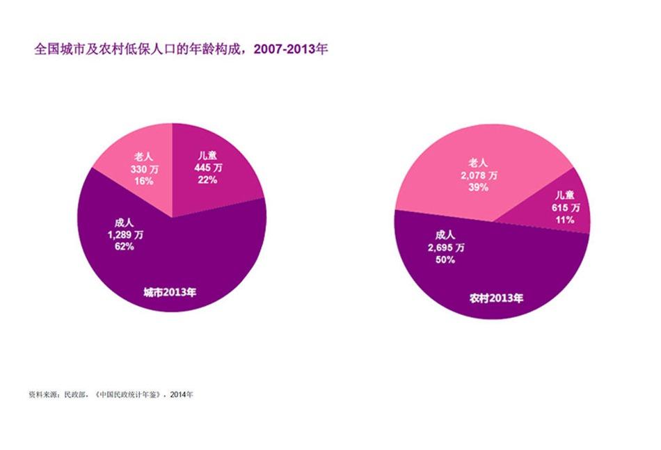 人口老龄化_2013年儿童人口数