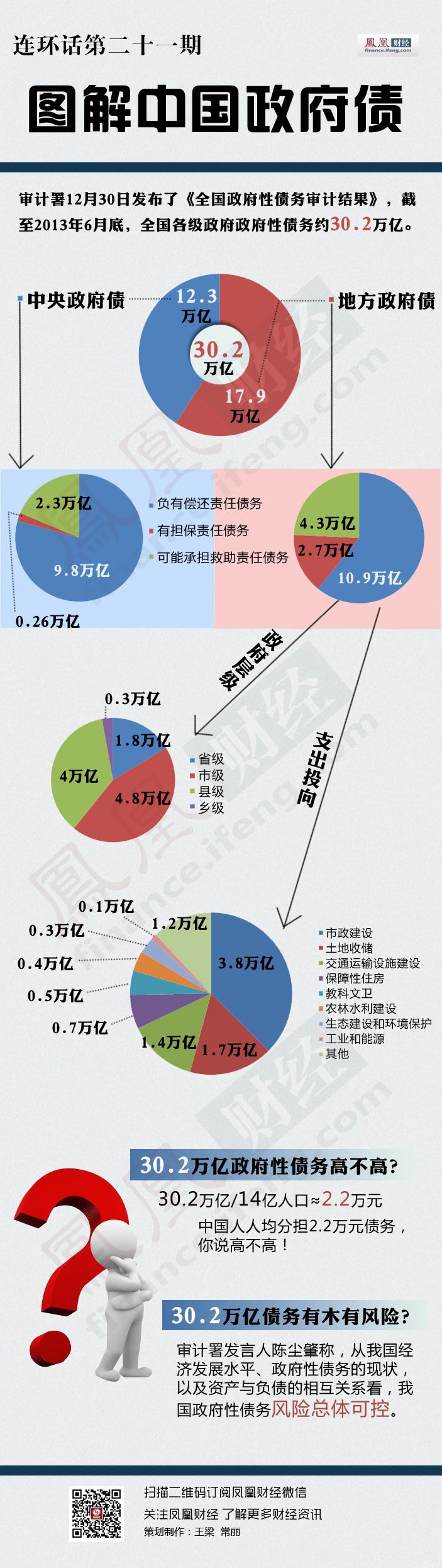 凤凰网图解中国政府债务 - 江湖如烟 - 江湖独行侠