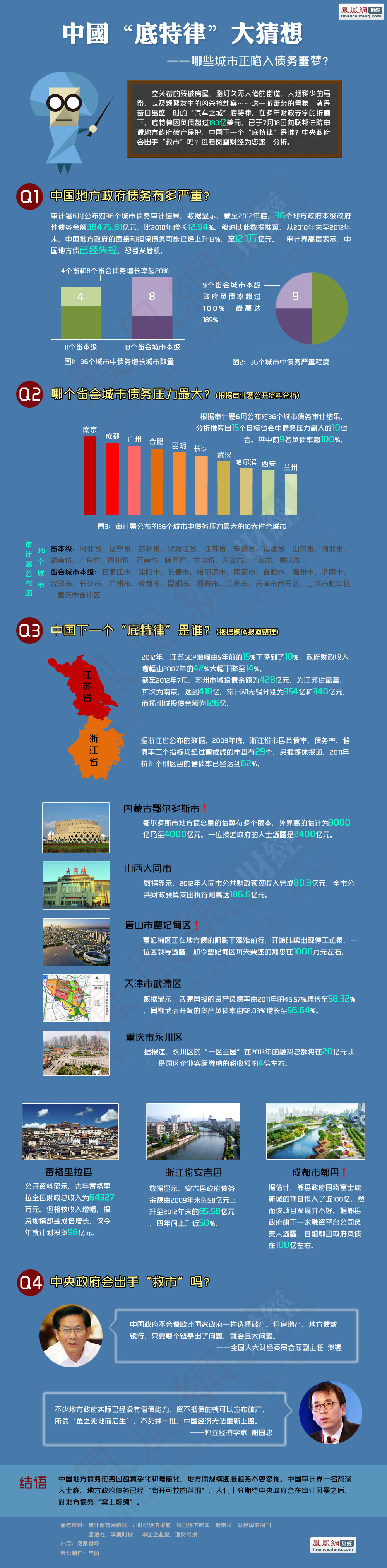 中国哪些城市正陷入债务噩梦?