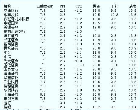 中国gdp增长率_中国最高的桥_中国2011四季度gdp