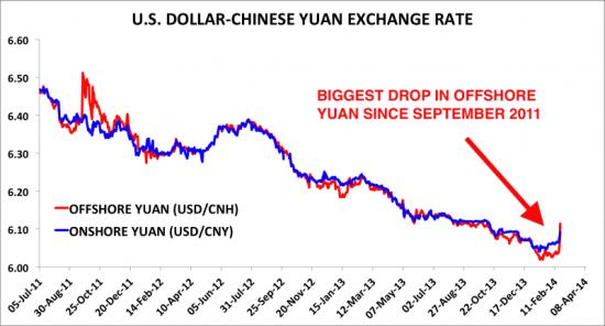 人民币兑美元汇率创三年来最大单周跌幅