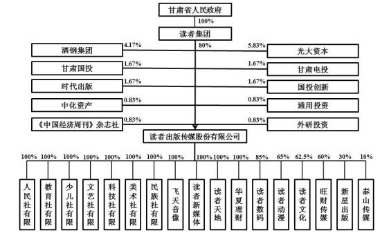 发行人的股权结构