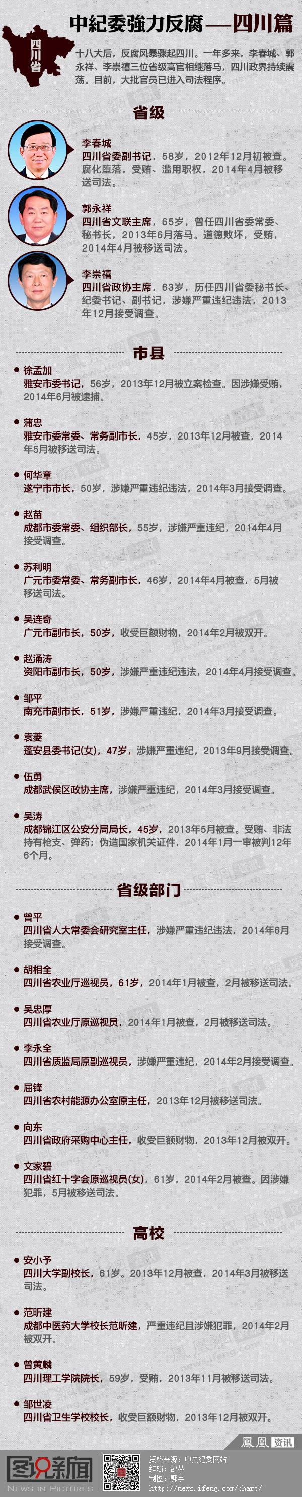 中纪委反腐--四川篇