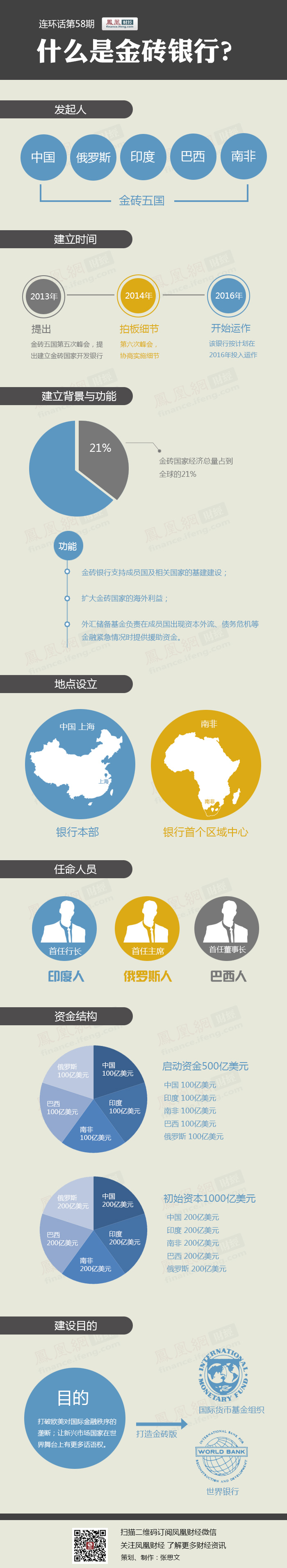 金砖银行总部设在上海 首任行长并非中国人 - zhaozhao - zhaozhao的博客