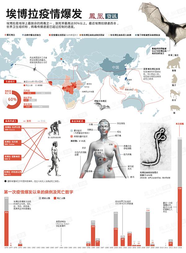 埃博拉疫情爆发