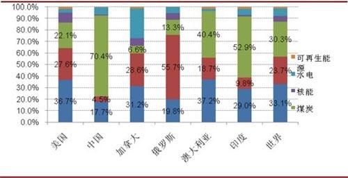 中国与美俄相比,煤炭占能源消费比重超过70%
