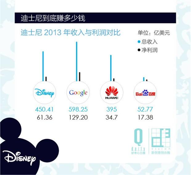 年营收是百度的8倍多 迪士尼为什么这么赚钱?(图)