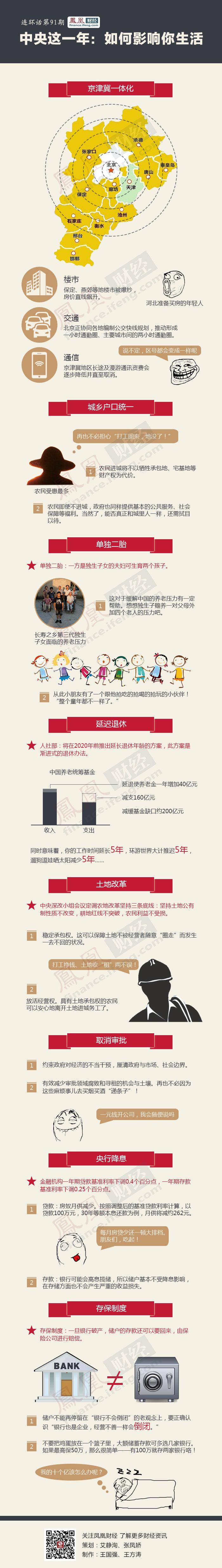 中央这一年,如何影响你的生活 - li-han163 - 李 晗