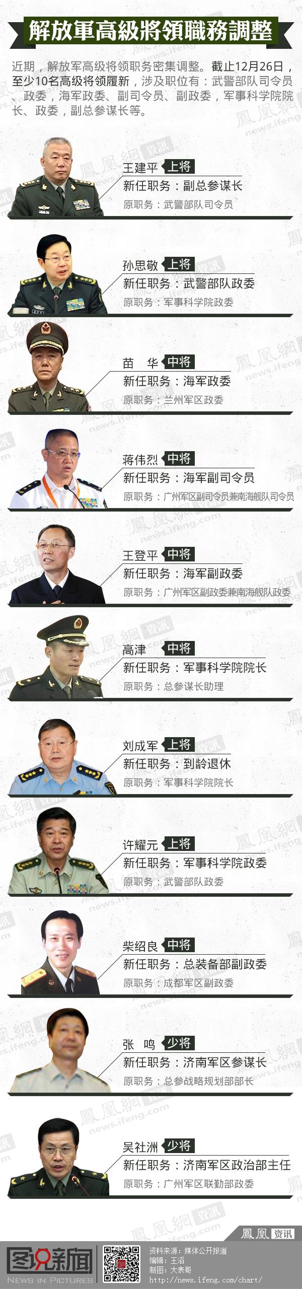 新一轮解放军高级将领职务调整
