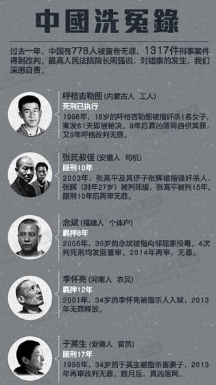 08期 中国洗冤录