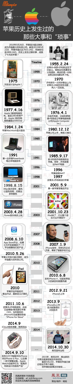 苹果历史大事记