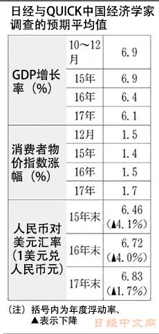中国各年人民币gdp_2017年中国人均GDP排名