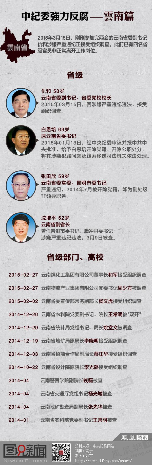 中纪委强力反腐之云南