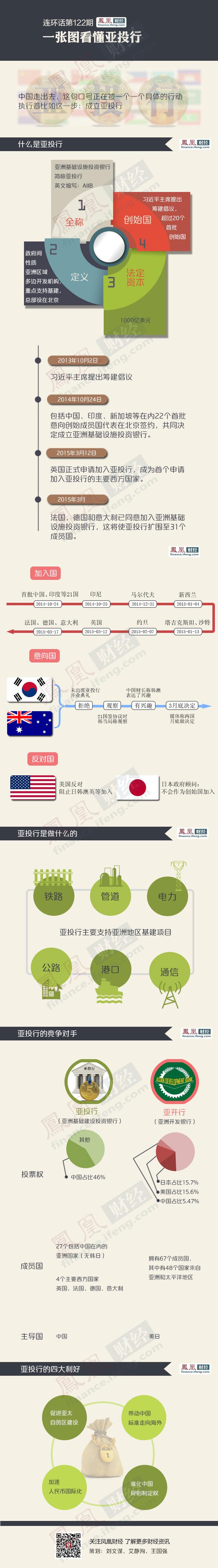 一张图看懂亚投行 - zhaozhao - zhaozhao的博客