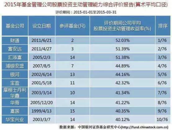 财通基金一季度以平均52.03%收益率问鼎全国