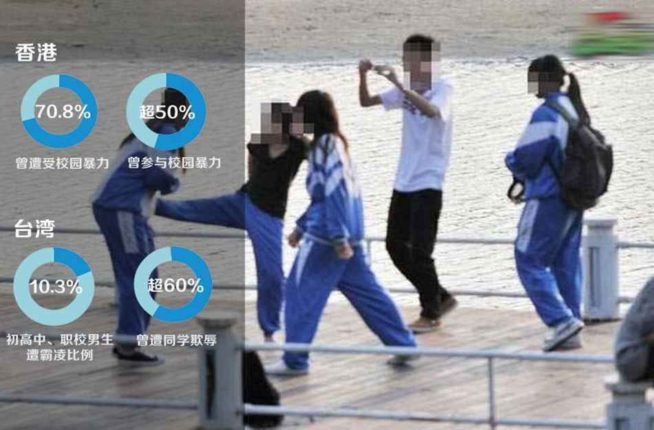 【校园暴力盛行——港台】一项以香港中学生为对象的大型调查显示,...图片 48895 950x625