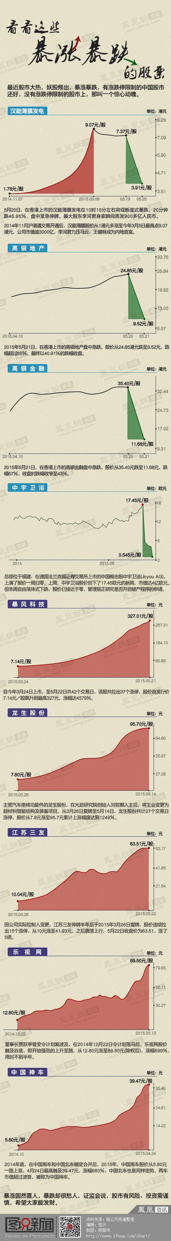 看看这些暴涨暴跌的股票