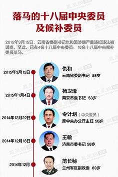 落马的十八届中央委员及候补委员