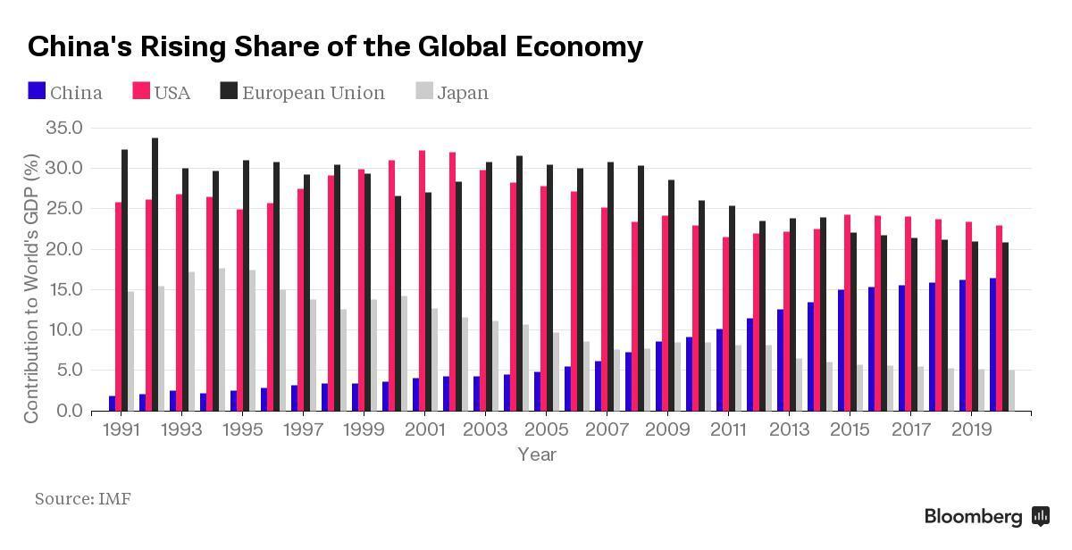 欧盟的经济总量与美国相比_美国国旗与欧盟国旗