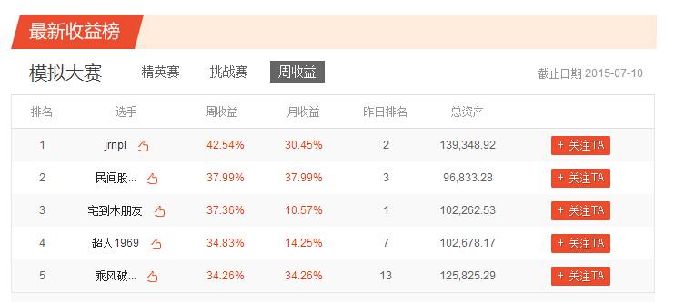 凤凰炒股大赛第三季模拟赛第六周获奖公告