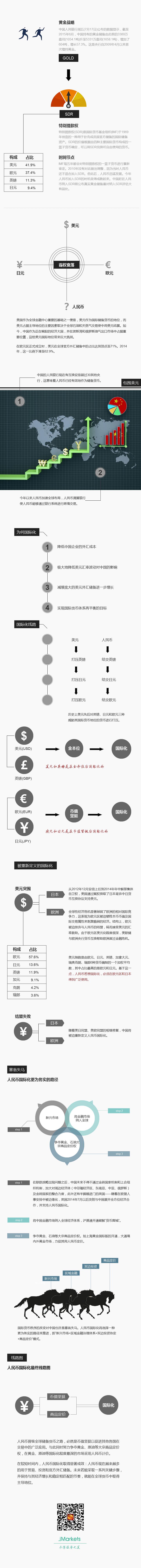中国黄金战略